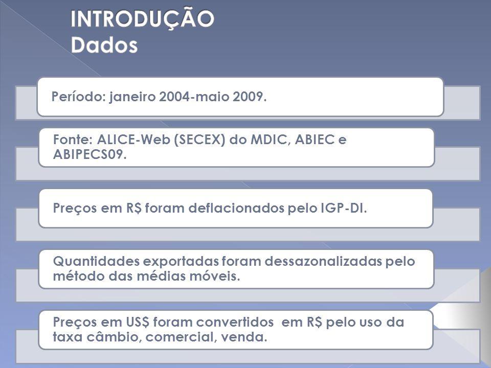 Período: janeiro 2004-maio 2009. Fonte: ALICE-Web (SECEX) do MDIC, ABIEC e ABIPECS09. Preços em R$ foram deflacionados pelo IGP-DI. Quantidades export