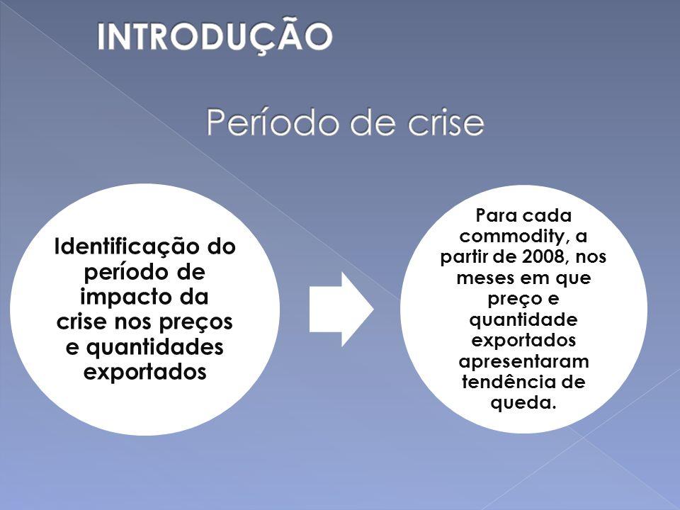 Identificação do período de impacto da crise nos preços e quantidades exportados Para cada commodity, a partir de 2008, nos meses em que preço e quant