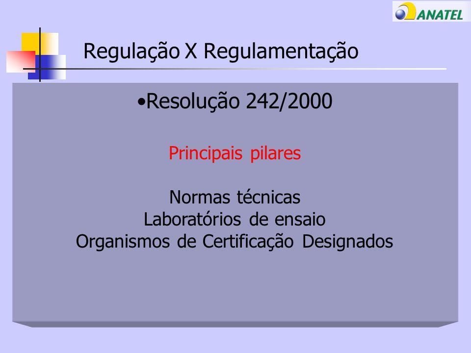 Regulação X Regulamentação Resolução 242/2000 Principais pilares Normas técnicas Laboratórios de ensaio Organismos de Certificação Designados