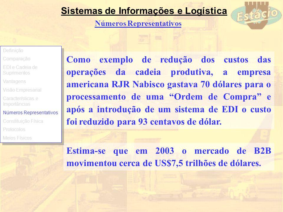 Sistemas de Informações e Logística Números Representativos Como exemplo de redução dos custos das operações da cadeia produtiva, a empresa americana