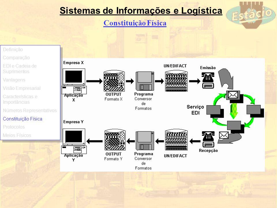Sistemas de Informações e Logística Constituição Física Definição Comparação EDI e Cadeia de Suprimentos Vantagens Visão Empresarial Características e