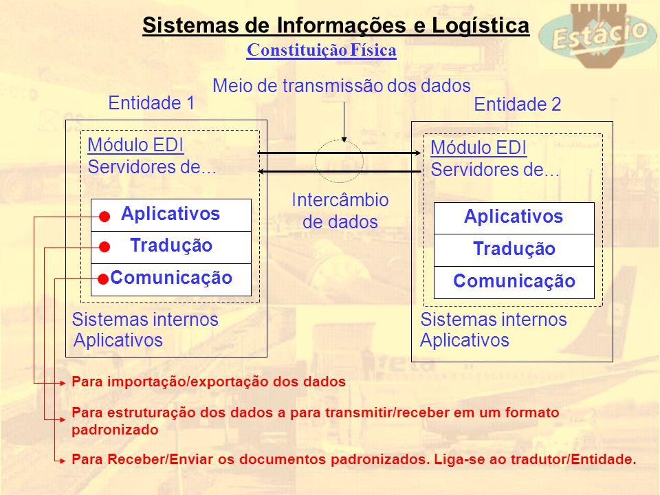Sistemas de Informações e Logística Constituição Física Módulo EDI Servidores de... Sistemas internos Aplicativos Tradução Comunicação Aplicativos Ent