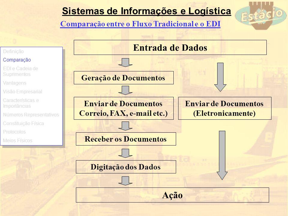 Sistemas de Informações e Logística Comparação entre o Fluxo Tradicional e o EDI Entrada de Dados Geração de Documentos Enviar de Documentos Correio,