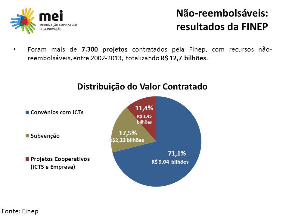 Não-reembolsáveis: resultados da FINEP Foram mais de 7.300 projetos contratados pela Finep, com recursos não- reembolsáveis, entre 2002-2013, totaliza