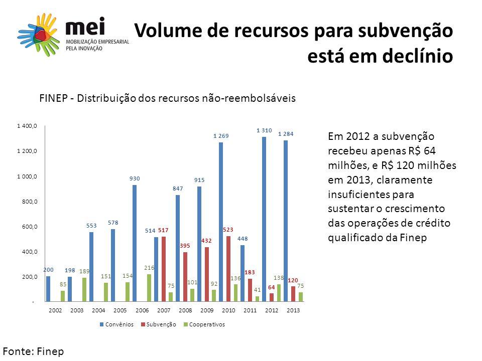 Volume de recursos para subvenção está em declínio FINEP - Distribuição dos recursos não-reembolsáveis Em 2012 a subvenção recebeu apenas R$ 64 milhõe