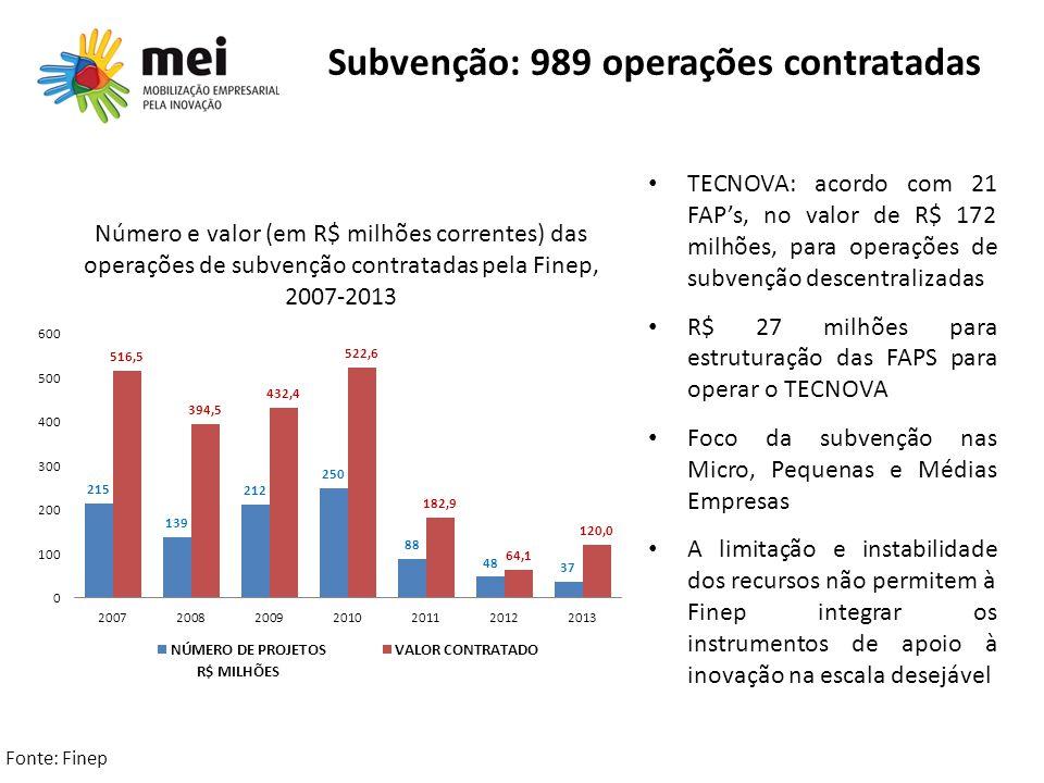 Subvenção: 989 operações contratadas Número e valor (em R$ milhões correntes) das operações de subvenção contratadas pela Finep, 2007-2013 TECNOVA: ac
