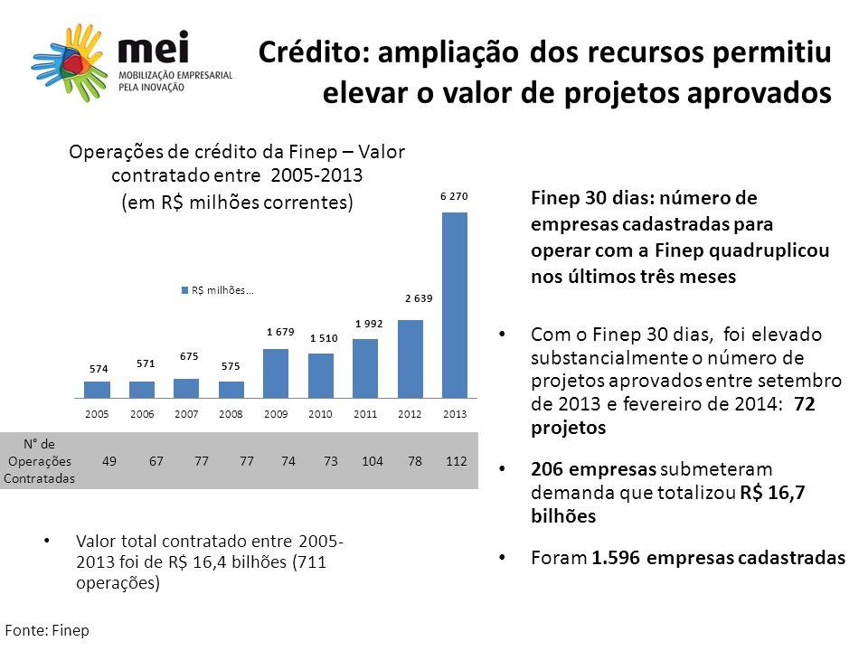Crédito: ampliação dos recursos permitiu elevar o valor de projetos aprovados Valor total contratado entre 2005- 2013 foi de R$ 16,4 bilhões (711 oper