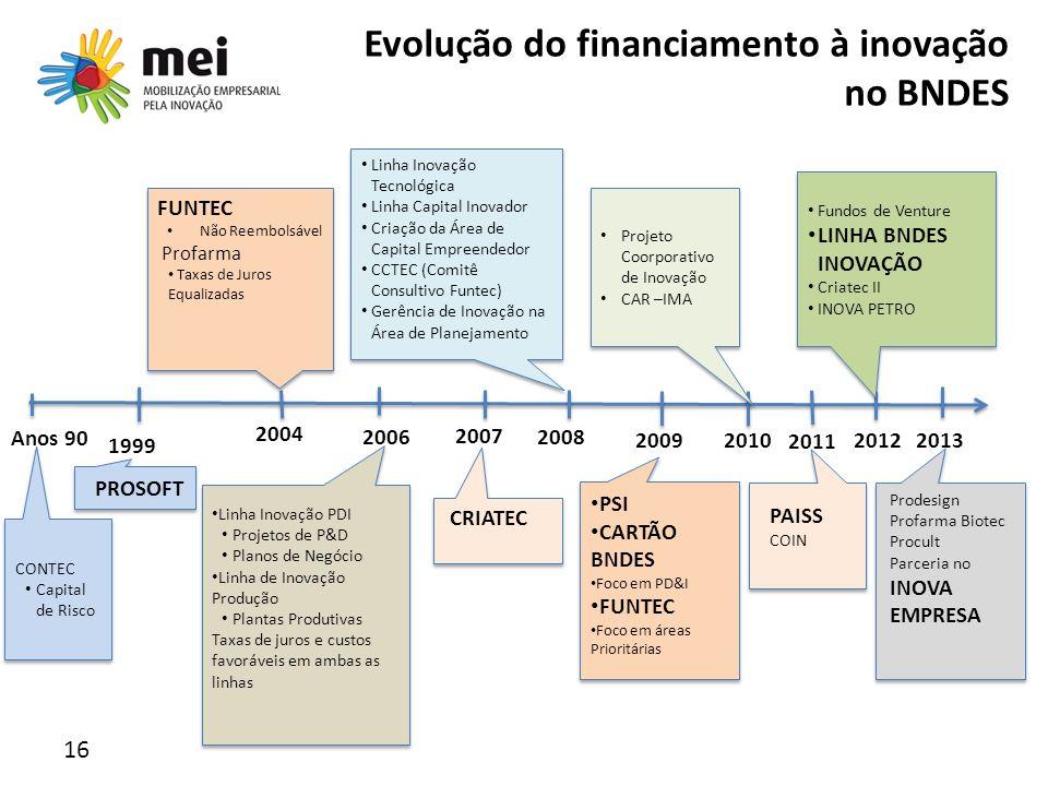Evolução do financiamento à inovação no BNDES 16 Anos 90 2004 2008 2009201220132010 2011 CONTEC Capital de Risco CONTEC Capital de Risco Projeto Coorp