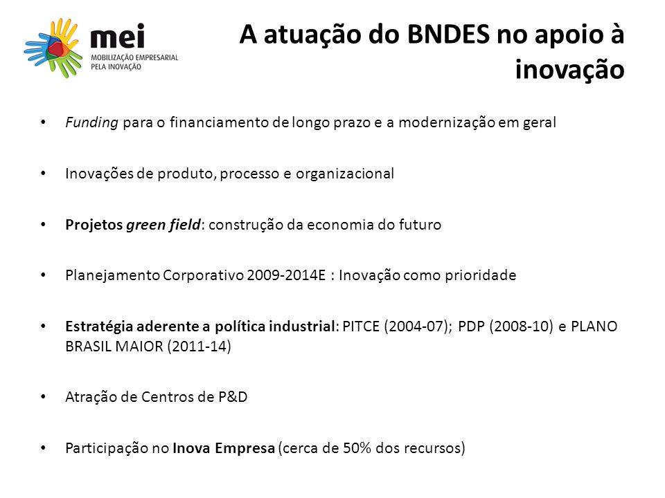 A atuação do BNDES no apoio à inovação Funding para o financiamento de longo prazo e a modernização em geral Inovações de produto, processo e organiza