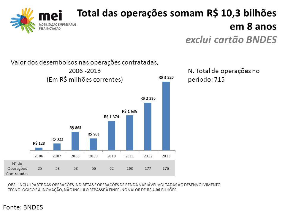 Total das operações somam R$ 10,3 bilhões em 8 anos exclui cartão BNDES Fonte: BNDES OBS: INCLUI PARTE DAS OPERAÇÕES INDIRETAS E OPERAÇÕES DE RENDA VA