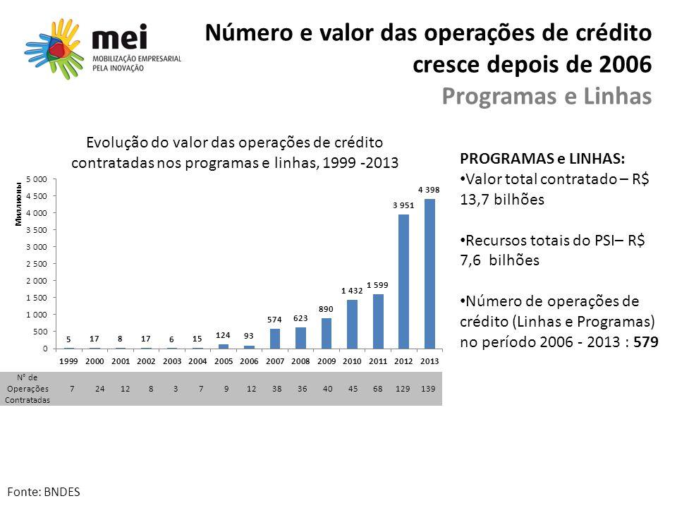 Número e valor das operações de crédito cresce depois de 2006 Programas e Linhas PROGRAMAS e LINHAS: Valor total contratado – R$ 13,7 bilhões Recursos