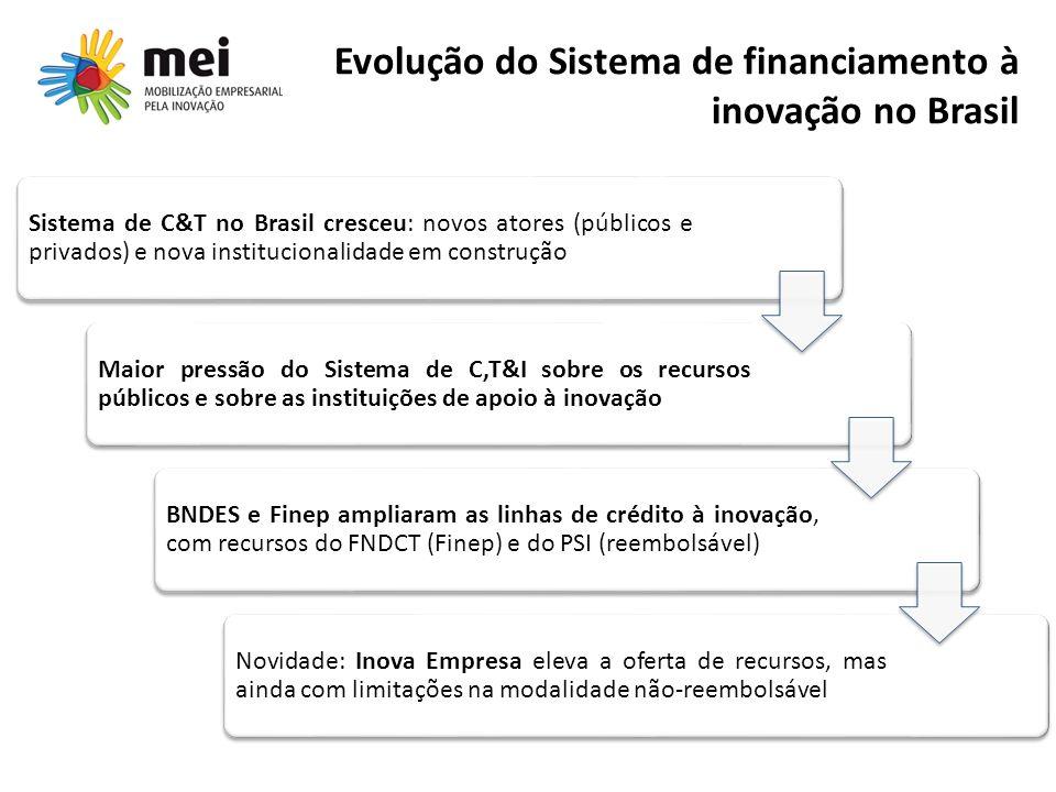 Evolução do Sistema de financiamento à inovação no Brasil Sistema de C&T no Brasil cresceu: novos atores (públicos e privados) e nova institucionalida