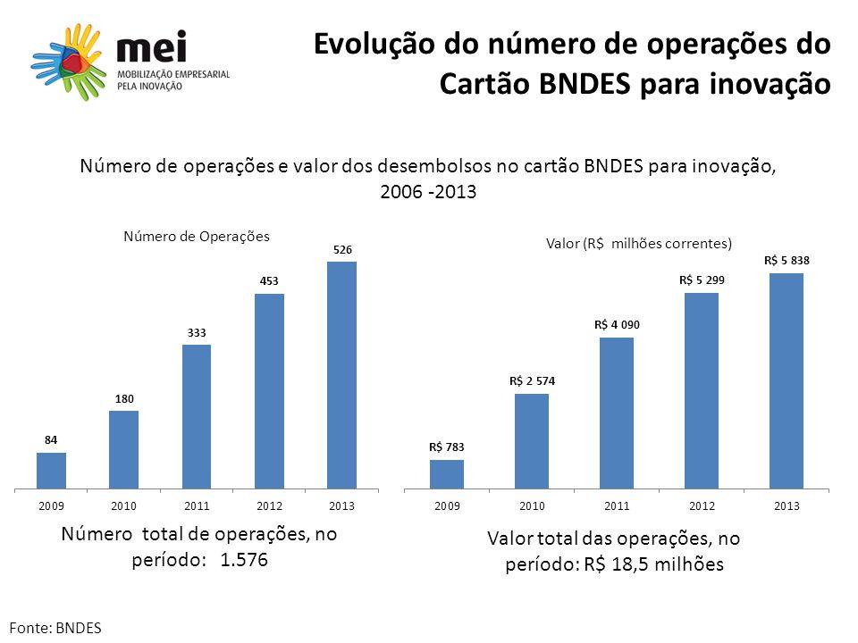 Evolução do número de operações do Cartão BNDES para inovação Número total de operações, no período: 1.576 Valor total das operações, no período: R$ 1
