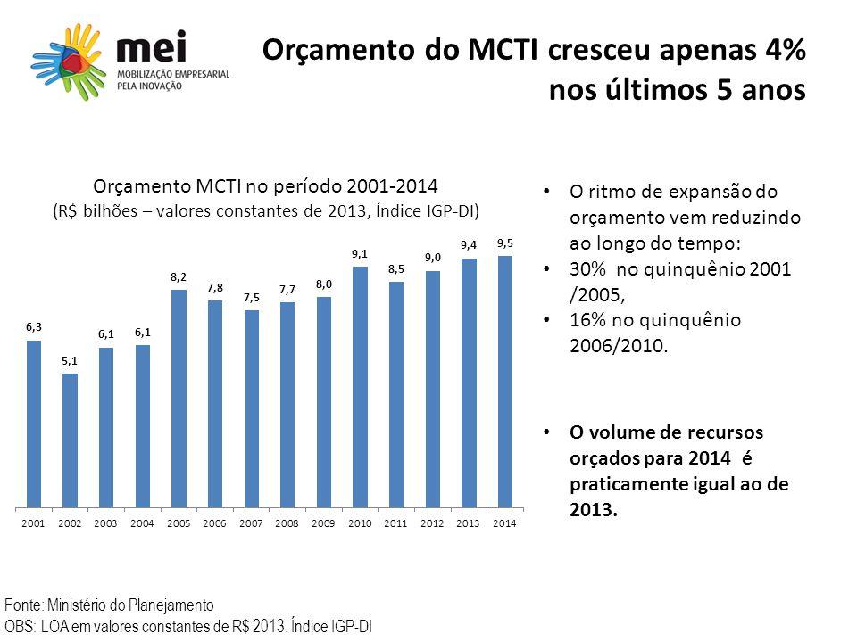 Orçamento do MCTI cresceu apenas 4% nos últimos 5 anos Fonte: Ministério do Planejamento OBS: LOA em valores constantes de R$ 2013. Índice IGP-DI Orça