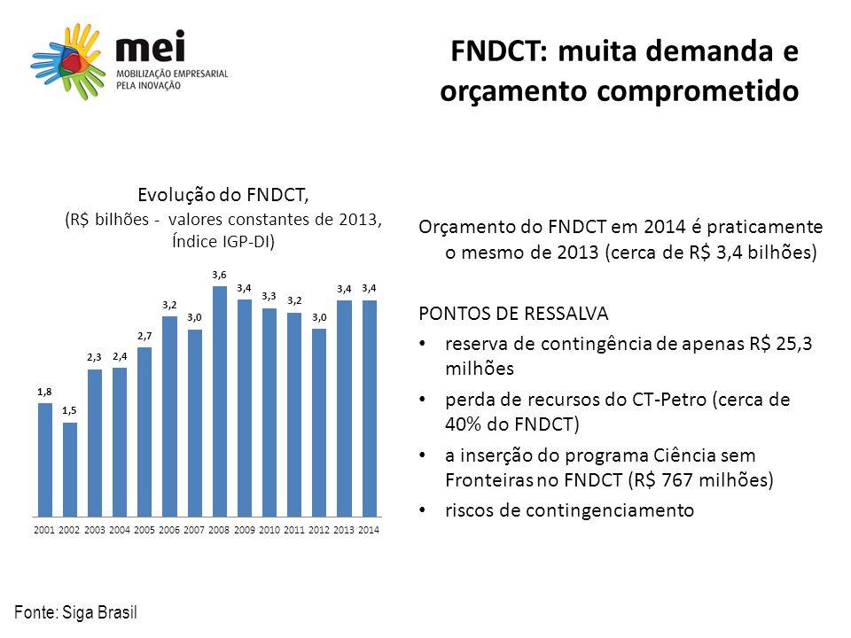 Evolução do FNDCT, (R$ bilhões - valores constantes de 2013, Índice IGP-DI) FNDCT: muita demanda e orçamento comprometido Fonte: Siga Brasil Orçamento