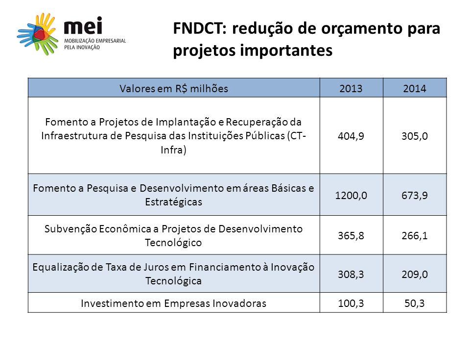 Valores em R$ milhões20132014 Fomento a Projetos de Implantação e Recuperação da Infraestrutura de Pesquisa das Instituições Públicas (CT- Infra) 404,