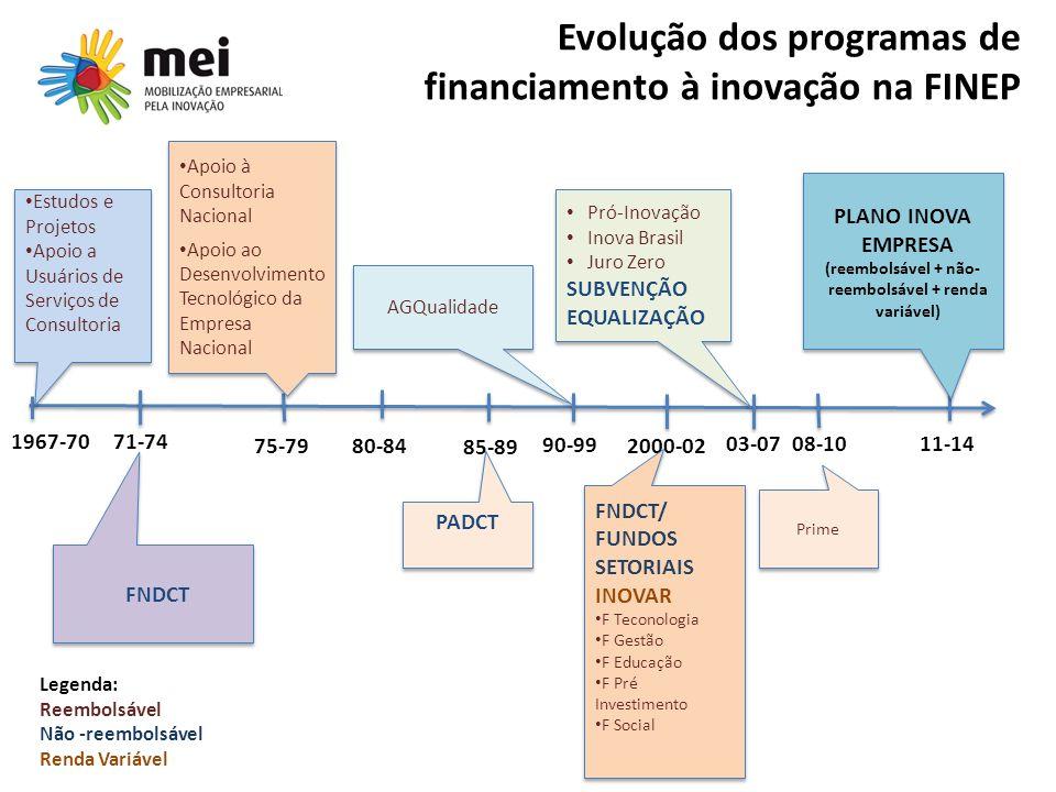 Evolução dos programas de financiamento à inovação na FINEP 1967-70 75-79 90-99 2000-02 11-1403-07 08-10 Estudos e Projetos Apoio a Usuários de Serviç