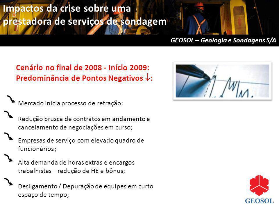 Cenário no final de 2008 - Início 2009: Predominância de Pontos Negativos : Mercado inicia processo de retração; Empresas de serviço com elevado quadr