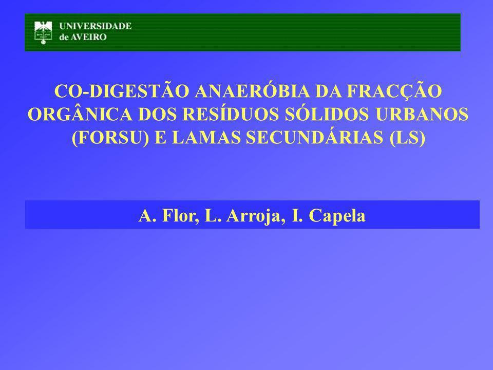 CO-DIGESTÃO ANAERÓBIA DA FRACÇÃO ORGÂNICA DOS RESÍDUOS SÓLIDOS URBANOS (FORSU) E LAMAS SECUNDÁRIAS (LS) A.