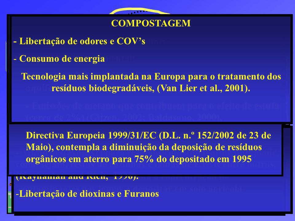 Lamas de ETAR INCINERAÇÃO COMPOSTAGEM AGRICULTURA ATERRO SANITÁRIO (FORSU) Fracção Orgânica dos Resíduos Sólidos Urbanos Directiva Europeia (1999/31/CE) - Redução da deposição de resíduos orgânicos em Aterro Alto teor de humidade Baixo poder calorífico Directiva Europeia (86/278/EEC ) -Limita a deposição de lamas em solo agrícola FORSU - > 2 milhões de toneladas por ano (Matt Crowe et al., 2002) - 20.000 toneladas são tratadas biologicamente.