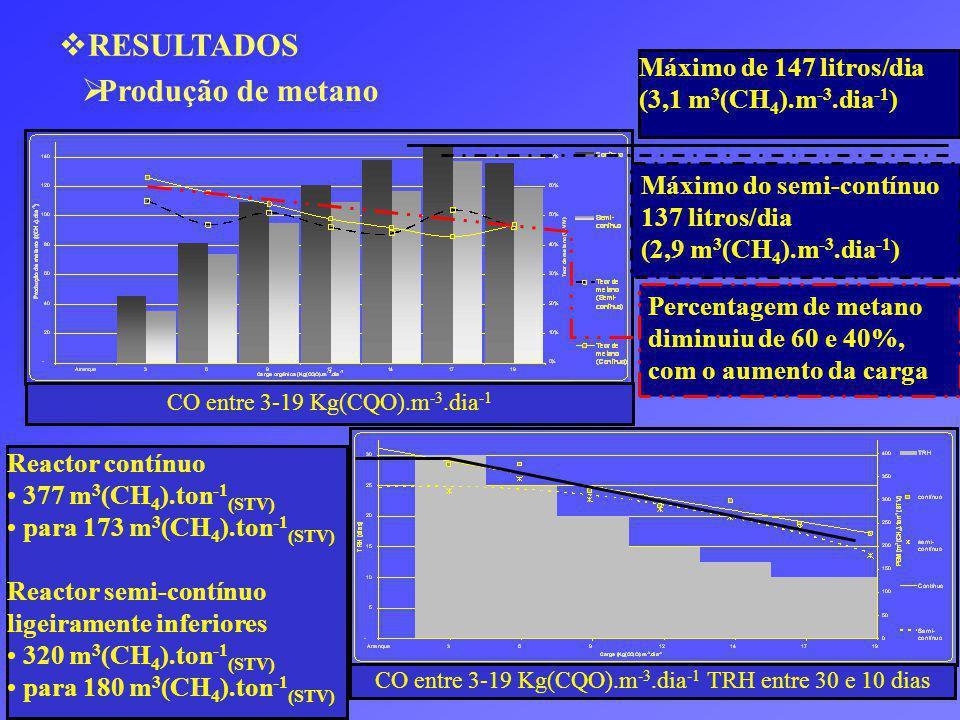 RESULTADOS CO entre 3-19 Kg(CQO).m -3.dia -1 Máximo de 147 litros/dia (3,1 m 3 (CH 4 ).m -3.dia -1 ) Máximo do semi-contínuo 137 litros/dia (2,9 m 3 (CH 4 ).m -3.dia -1 ) Reactor contínuo 377 m 3 (CH 4 ).ton -1 (STV) para 173 m 3 (CH 4 ).ton -1 (STV) Reactor semi-contínuo ligeiramente inferiores 320 m 3 (CH 4 ).ton -1 (STV) para 180 m 3 (CH 4 ).ton -1 (STV) Produção de metano CO entre 3-19 Kg(CQO).m -3.dia -1 TRH entre 30 e 10 dias Percentagem de metano diminuiu de 60 e 40%, com o aumento da carga