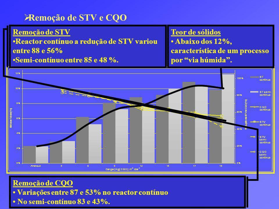 Remoção de STV e CQO Remoção de CQO Variações entre 87 e 53% no reactor contínuo No semi-contínuo 83 e 43%.
