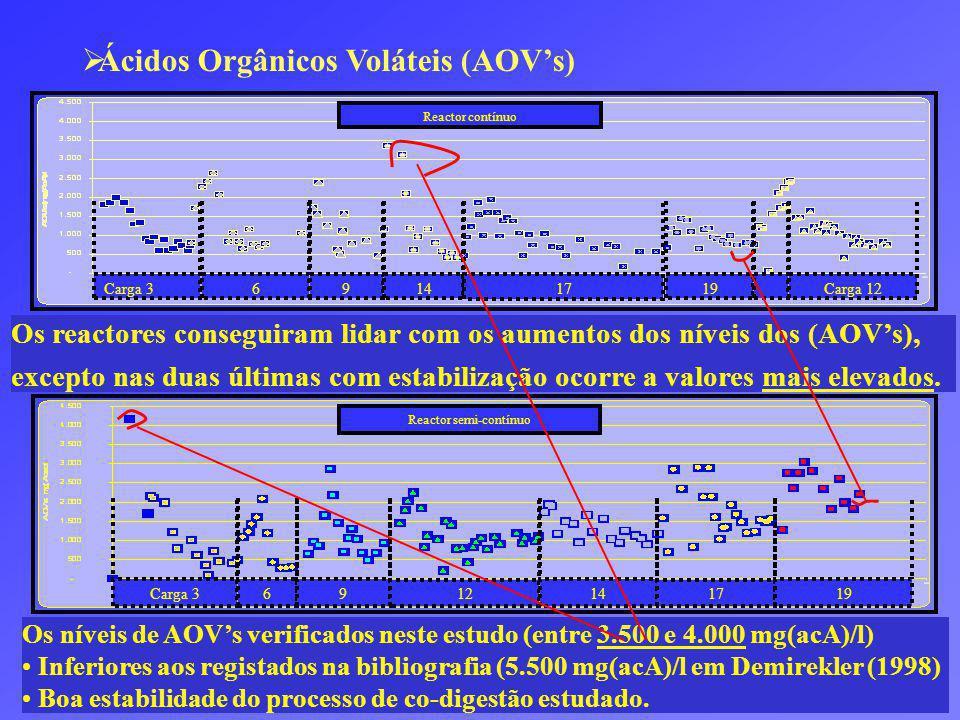 Carga 3 6 9 14 17 19Carga 12 Reactor contínuo Carga 369 12 14 17 19 Reactor semi-contínuo Ácidos Orgânicos Voláteis (AOVs) Os reactores conseguiram lidar com os aumentos dos níveis dos (AOVs), excepto nas duas últimas com estabilização ocorre a valores mais elevados.