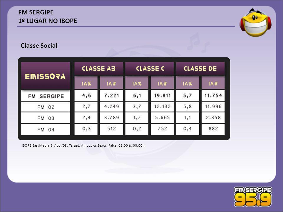 IBOPE EasyMedia 3, Ago./08. Target: Ambos os Sexos. Faixa: 05:00 às 00:00h. FM SERGIPE 1º LUGAR NO IBOPE Classe Social
