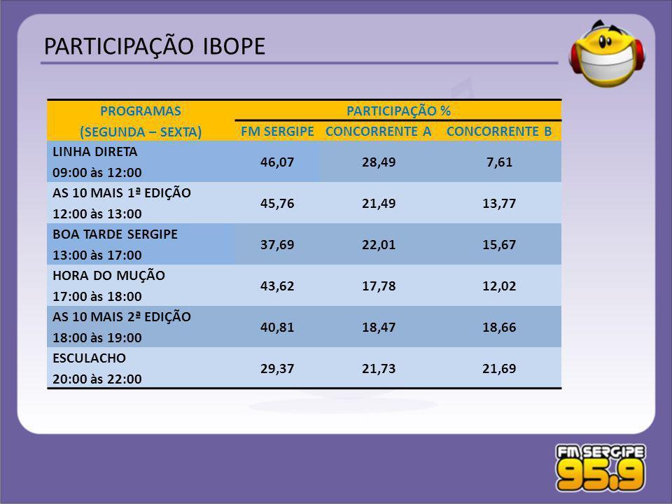PROGRAMAS (SEGUNDA – SEXTA) PARTICIPAÇÃO % FM SERGIPECONCORRENTE ACONCORRENTE B LINHA DIRETA 09:00 às 12:00 46,0728,497,61 AS 10 MAIS 1ª EDIÇÃO 12:00