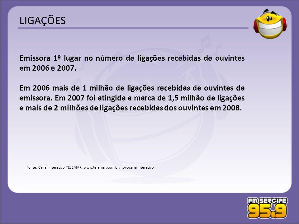 Emissora 1º lugar no número de ligações recebidas de ouvintes em 2006 e 2007. Em 2006 mais de 1 milhão de ligações recebidas de ouvintes da emissora.