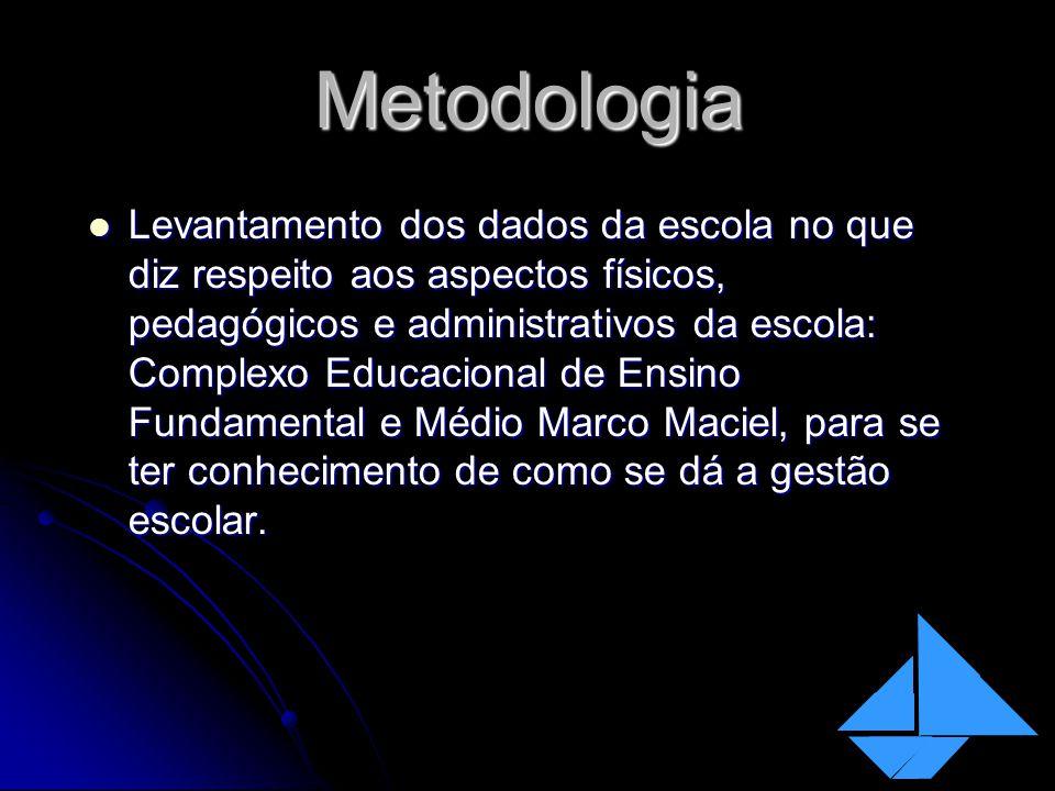 Metodologia Levantamento dos dados da escola no que diz respeito aos aspectos físicos, pedagógicos e administrativos da escola: Complexo Educacional d