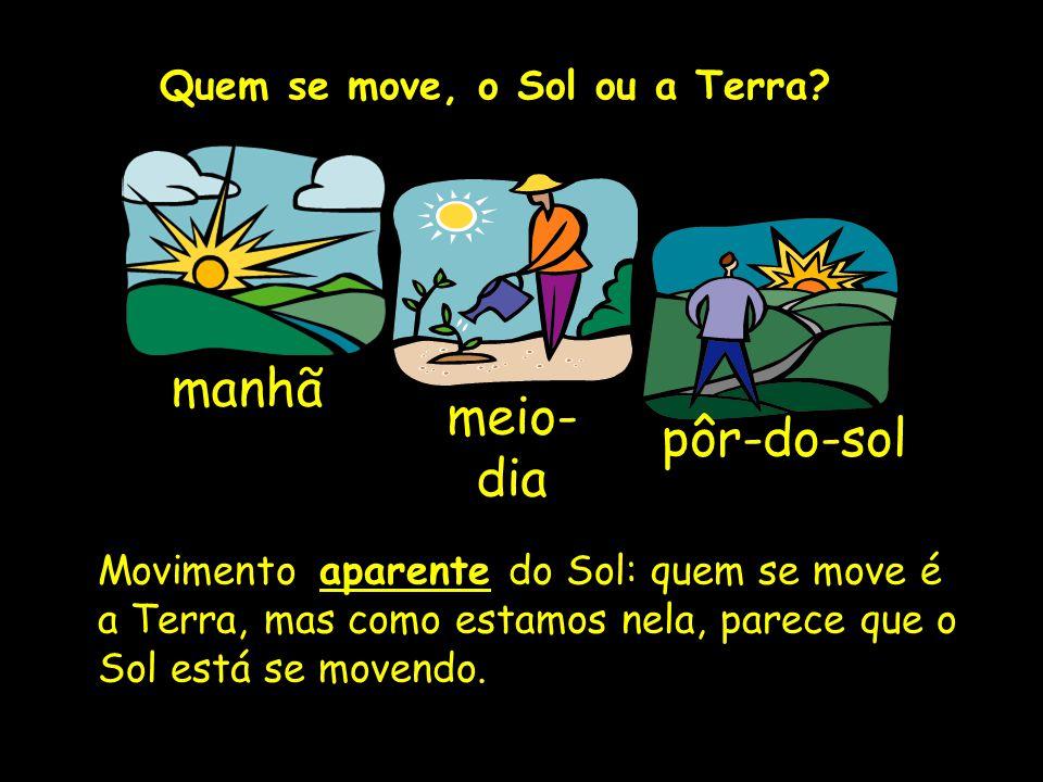 Quem se move, o Sol ou a Terra? manhã meio- dia pôr-do-sol Movimento aparente do Sol: quem se move é a Terra, mas como estamos nela, parece que o Sol