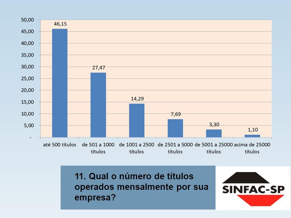 11. Qual o número de títulos operados mensalmente por sua empresa