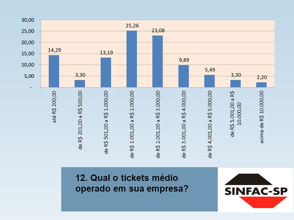 12. Qual o tickets médio operado em sua empresa