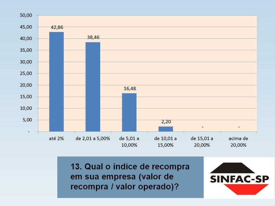 13. Qual o índice de recompra em sua empresa (valor de recompra / valor operado)