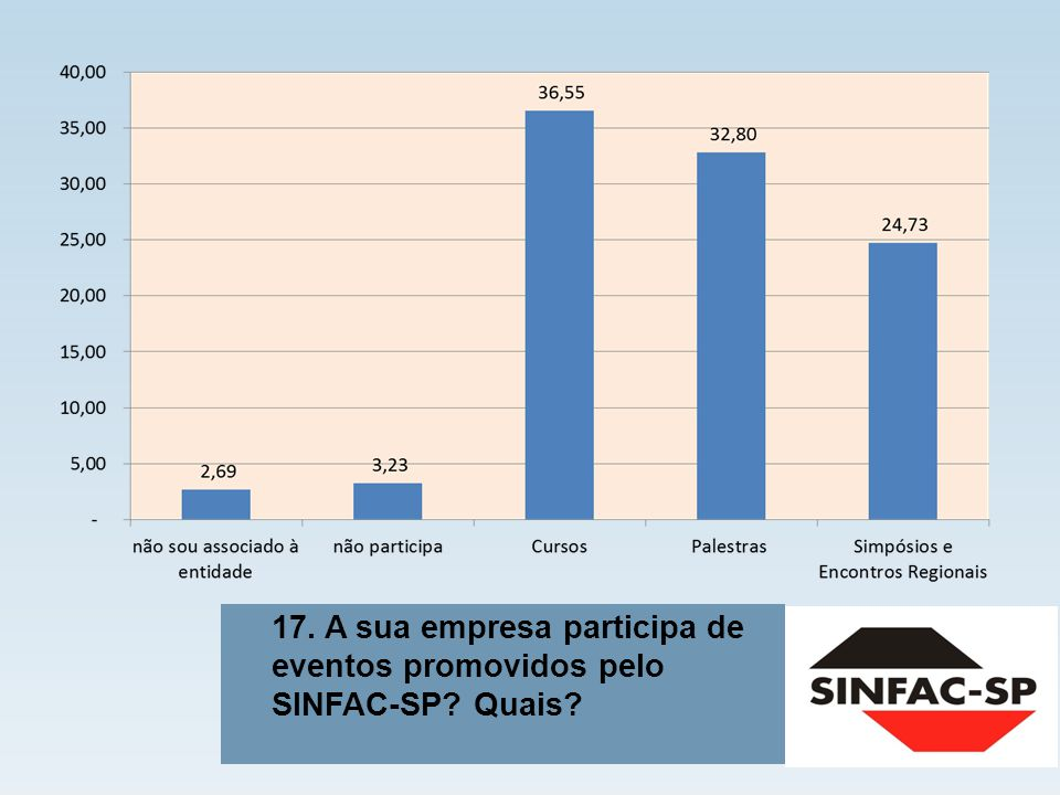 17. A sua empresa participa de eventos promovidos pelo SINFAC-SP Quais