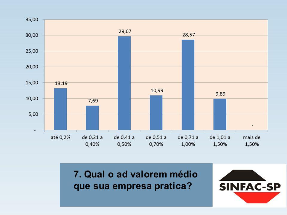 18. Em sua opinião, em que assuntos o SINFAC-SP deveria dar mais ênfase nos seus eventos e cursos?