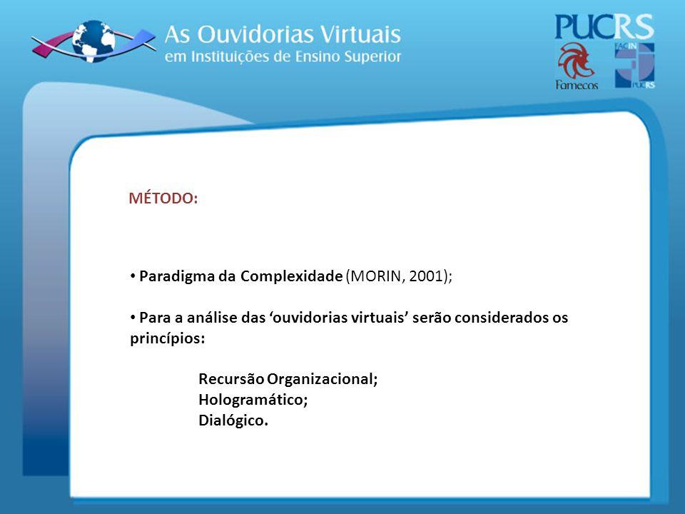 Paradigma da Complexidade (MORIN, 2001); Para a análise das ouvidorias virtuais serão considerados os princípios: Recursão Organizacional; Hologramáti