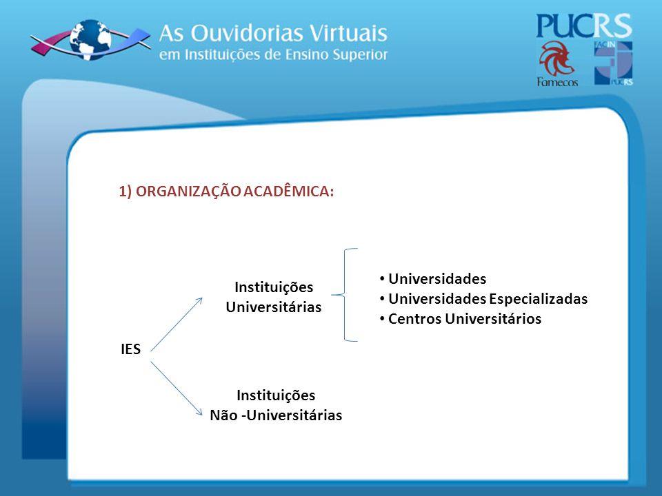 1) ORGANIZAÇÃO ACADÊMICA: IES Instituições Universitárias Instituições Não -Universitárias Universidades Universidades Especializadas Centros Universi