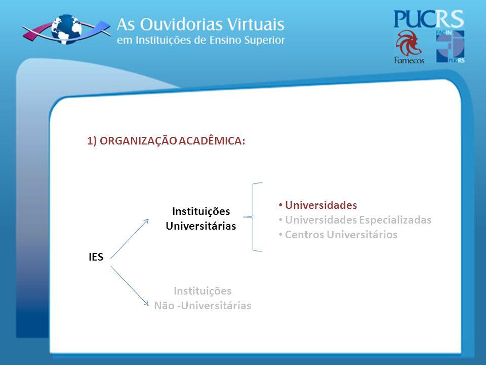 IES Instituições Universitárias Instituições Não -Universitárias Universidades Universidades Especializadas Centros Universitários 1) ORGANIZAÇÃO ACAD