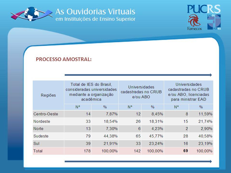 PROCESSO AMOSTRAL: