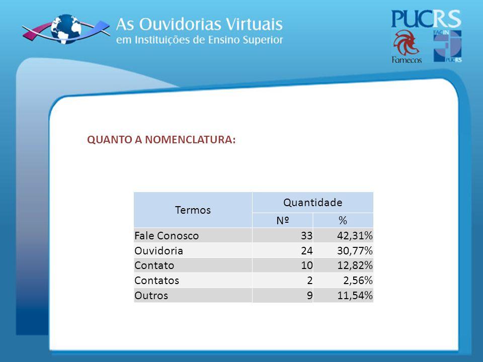 Termos Quantidade Nº% Fale Conosco3342,31% Ouvidoria2430,77% Contato1012,82% Contatos22,56% Outros911,54% QUANTO A NOMENCLATURA: