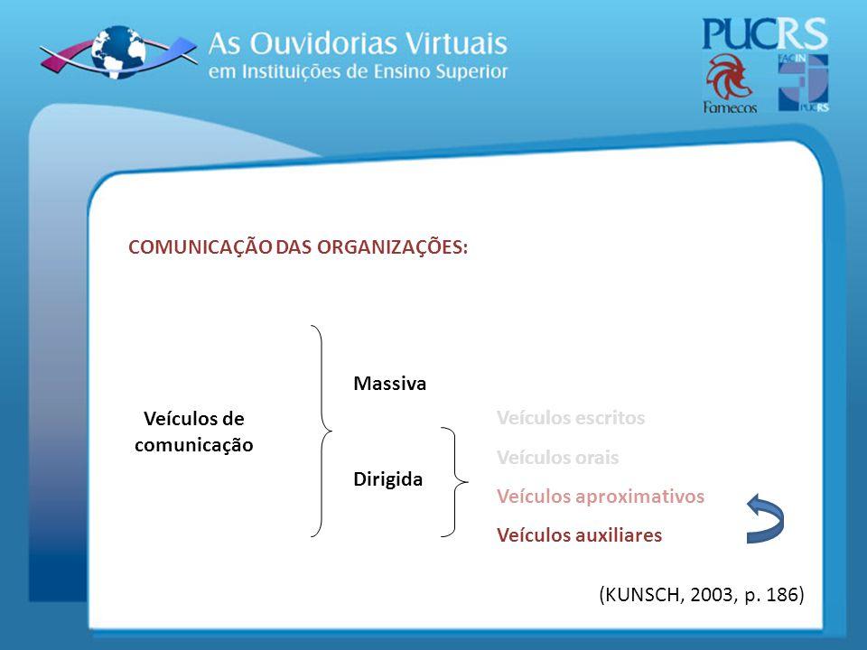 Veículos de comunicação Massiva Dirigida Veículos escritos Veículos orais Veículos aproximativos Veículos auxiliares (KUNSCH, 2003, p. 186) COMUNICAÇÃ