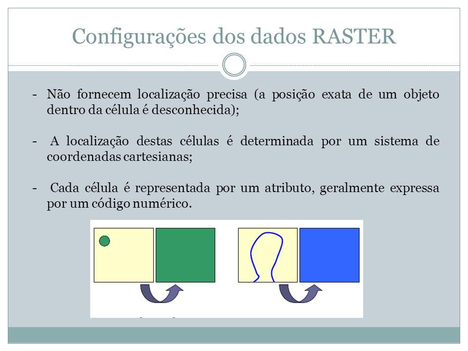 Configurações dos dados RASTER -Não fornecem localização precisa (a posição exata de um objeto dentro da célula é desconhecida); - A localização desta