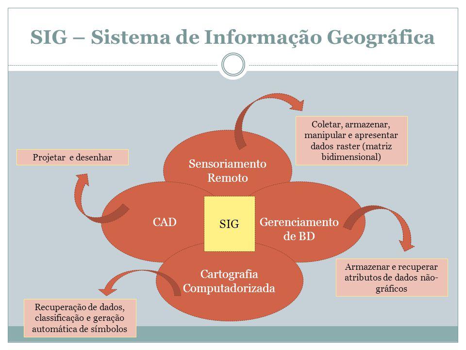 SIG – Sistema de Informação Geográfica Sensoriamento Remoto CAD Gerenciamento de BD Cartografia Computadorizada SIG Coletar, armazenar, manipular e ap