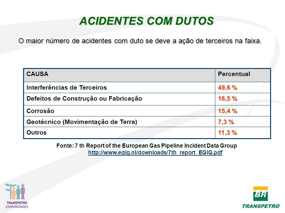ACIDENTES COM DUTOS CAUSAPercentual Interferências de Terceiros 49,6 % Defeitos de Construção ou Fabricação 16,5 % Corrosão 15,4 % Geotécnico (Movimentação de Terra) 7,3 % Outros 11,3 % Fonte: 7 th Report of the European Gas Pipeline Incident Data Group http://www.egig.nl/downloads/7th_report_EGIG.pdf O maior número de acidentes com duto se deve a ação de terceiros na faixa.