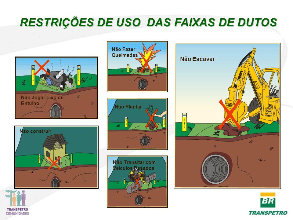 RESTRIÇÕES DE USO DAS FAIXAS DE DUTOS Não Jogar Lixo ou Entulho Não construir Não Escavar Não Fazer Queimadas Não Plantar Não Transitar com Veículos Pesados