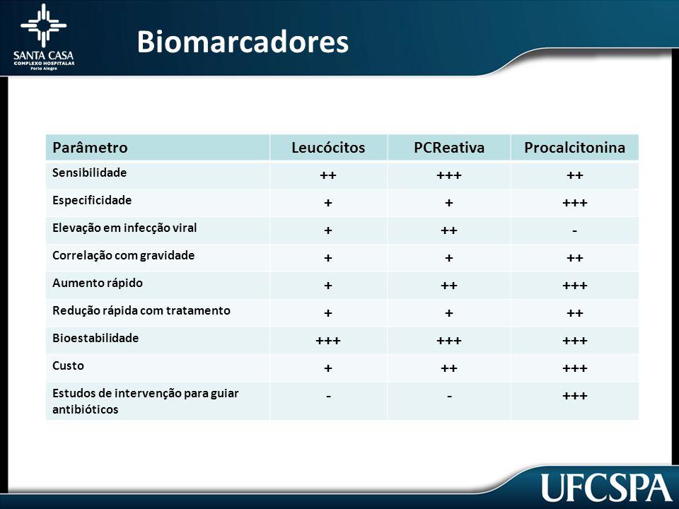 Biomarcadores ParâmetroLeucócitosPCReativaProcalcitonina Sensibilidade +++++++ Especificidade +++++ Elevação em infecção viral +++- Correlação com gravidade ++++ Aumento rápido ++++++ Redução rápida com tratamento ++++ Bioestabilidade +++ Custo ++++++ Estudos de intervenção para guiar antibióticos --+++