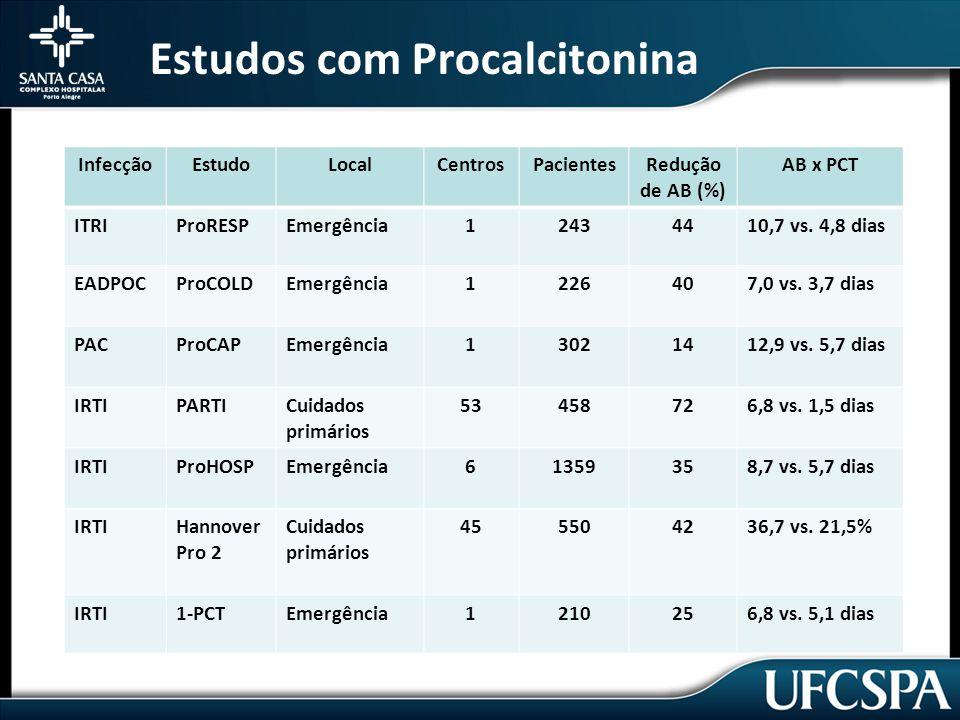 Estudos com Procalcitonina InfecçãoEstudoLocalCentrosPacientesRedução de AB (%) AB x PCT ITRIProRESPEmergência12434410,7 vs.