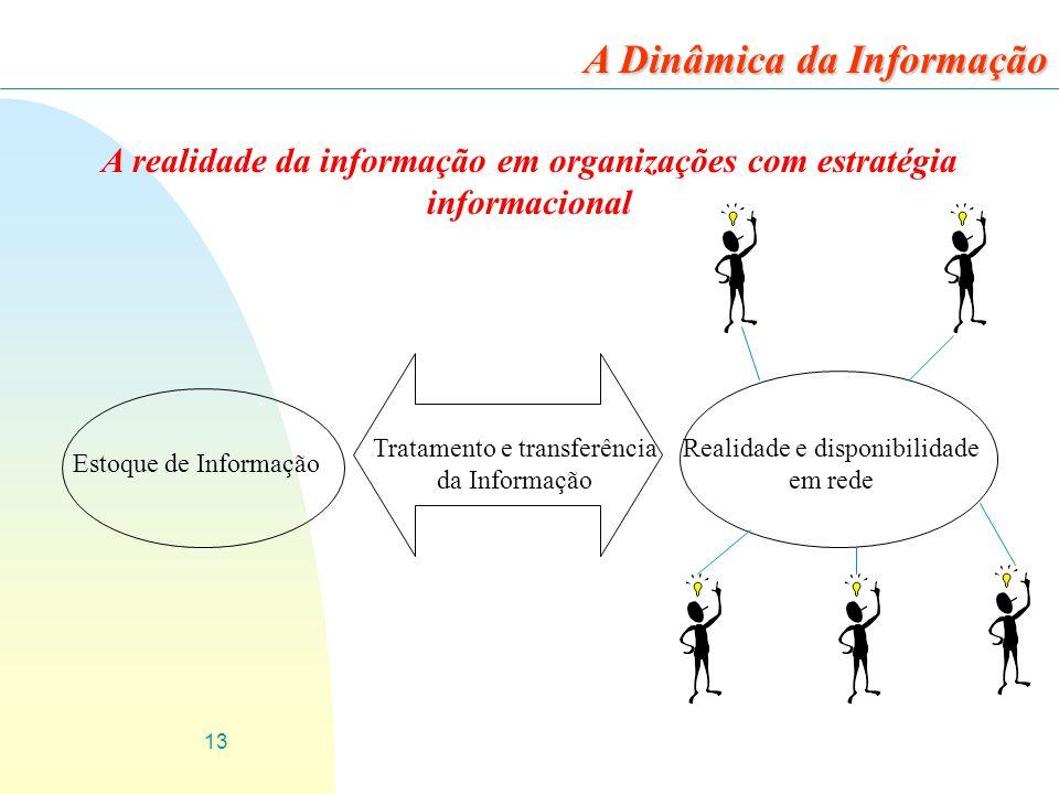 13 A realidade da informação em organizações com estratégia informacional A Dinâmica da Informação Estoque de Informação Realidade e disponibilidade e